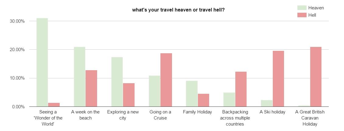 Chart1 HeavenVHell