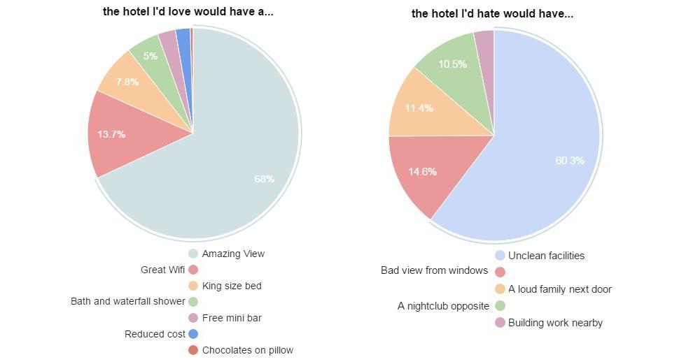 Chart4 Hotel LoveVHate2